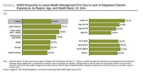 WHICH 50 : Wealth management confronts digital disruption as the rich demand progress | Digital intelligence | Scoop.it