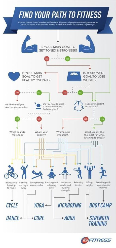 Your Path To Fitness Infographic - Best Infographics | The Basic Life | Scoop.it