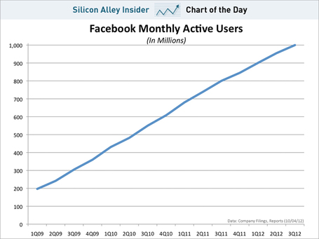 Facebook's Steady March To 1 Billion Users | cross pond high tech | Scoop.it