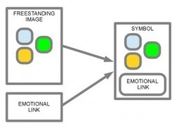 Emotional Developmental Symbol Creation | AI_interfaces_cogsci | Scoop.it