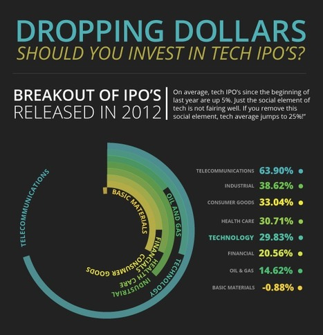 Dropping Dollars: Should You Invest in Tech IPO's [Infographic] | Construction Biz Wiz | Tech IPOs | Scoop.it