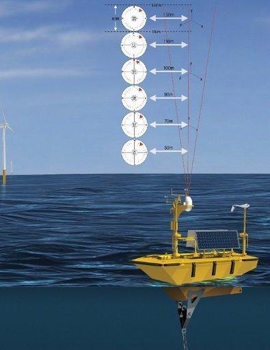 The Great Lakes: A Huge Untapped Wind Energy Reservoir - CleanTechnica | Unit 7 (Urban Development) | Scoop.it