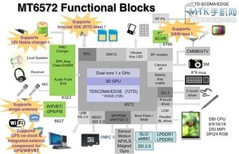 Mediatek Announces MTK6572 Dual Core Cortex A7 SoC For Entry-Level Smartphones | Embedded Systems News | Scoop.it
