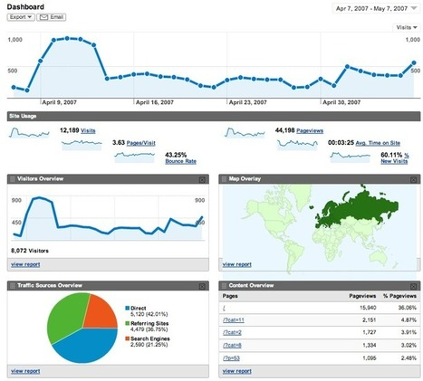 11 Google Analytics tricks to use for your website | SEO for Marketing | Scoop.it