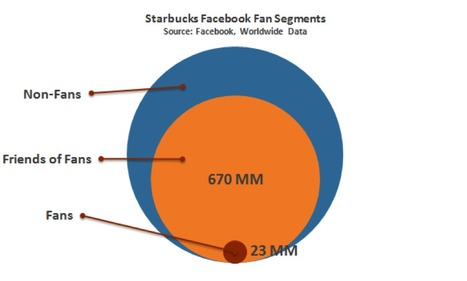 To Spread Your Brand On Facebook, Don't Target Your Fans--Target Their Friends | Fast Company | Medias sociaux | Scoop.it