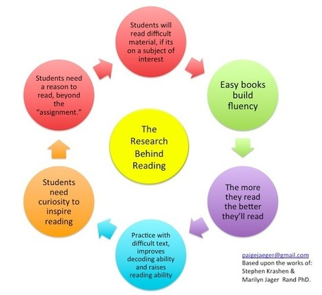 Librarydoor: 6 Reading Rules for the Common Core   Resources for Common Core   Scoop.it