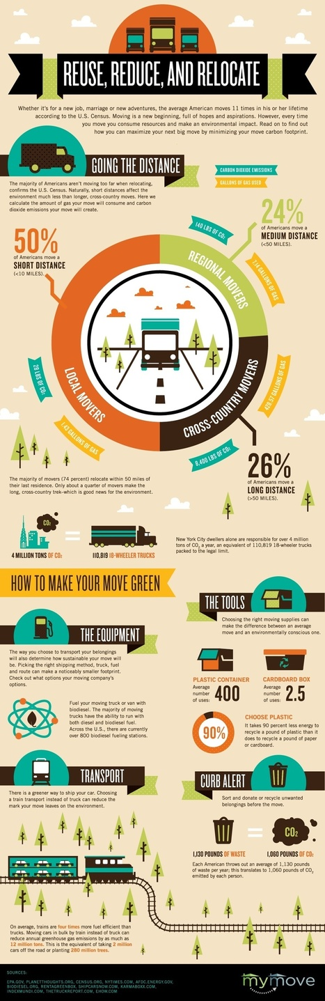 Reuse, Reduce and Relocate: minimize your environmental impact... [Infographic] | Social Mercor | Scoop.it