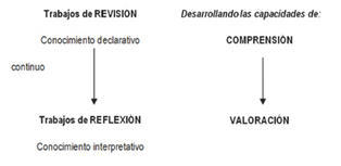 ¿Qué evalúan los instrumentos de evaluación?. Valoraciones de estudiantes | Tipos de evaluación de los estudiantes | Scoop.it