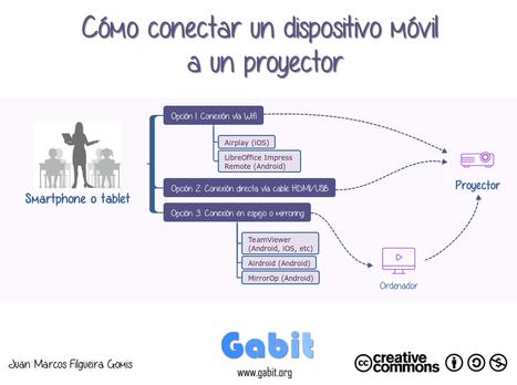 Cómo conectar un dispositivo móvil a un proyector | Educa-ción2.0 | Scoop.it