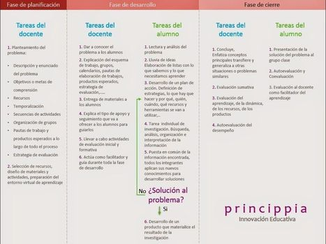 Aprendizaje Basado en Problemas con TIC | Infografía | PBL | Scoop.it