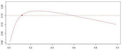 Correlations, dimension, and risk measure   Quantitative Finance   Scoop.it