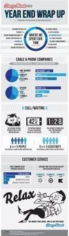 Bad Customer Service/PR: These Companies Leave You Hanging – Infographic | Industry news | Scoop.it