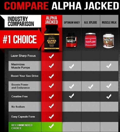 Alpha Jacked - Absolutely Risk FREE TRIAL Only Here Available | | Attract girls with using this supplement | Scoop.it