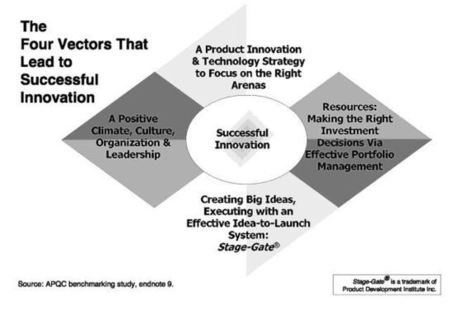 The Strategic Diamonds of Firms – Kaizen and Innovation   Innovation Excellence   Designing  services   Scoop.it