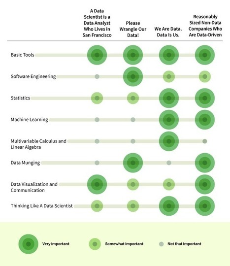 8 Skills You Need to Be a Data Scientist - Udacity - Climb Higher   Data Science   Scoop.it