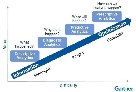 What Is Analytics, Business Analytics And Predictive Analytics: An Overview | Project Management and Quality Assurance | Scoop.it
