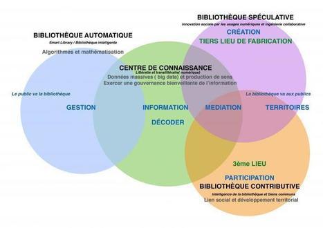 Le modèle de CO_CONSTRUCTION de savoirs : un enjeu d'innovation pour les bibliothèques ? (1/3) Par Pascal Desfarges | Enssib | actions de concertation citoyenne | Scoop.it