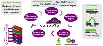 Kanopya vous aide à mieux gérer vos serveurs | Qui parle d'Hedera Technology ? | Scoop.it