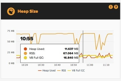 Node.js Application Monitoring with the NodeFly Dashboard, Part Two | nodejs-html5 | Scoop.it