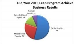 Lean Surveys by Lean Teams USA | lean six sigma | Scoop.it