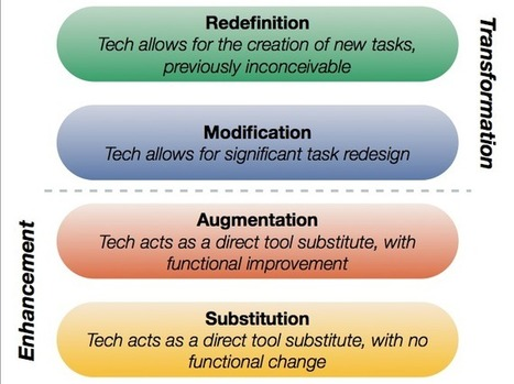 Transformational 1:1 learning and SAMR | Ed Tech | Scoop.it