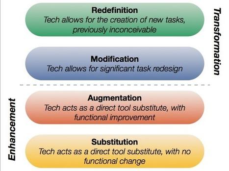 Transformational 1:1 learning and SAMR | iPad i skolen | Scoop.it