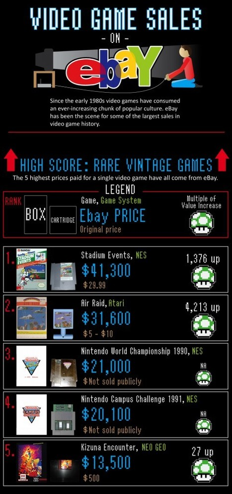 eBay Video Game Sales | Infographics | Scoop.it