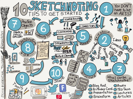 10 Tips to Get Started with Sketchnoting Workshop | Art of Hosting | Scoop.it