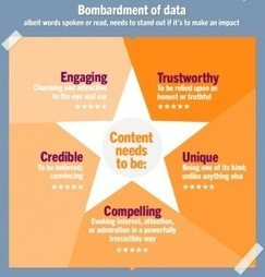 Applying some basics to online content [INFOGRAPHIC] - Tnooz | Social rental marketing | Scoop.it