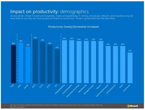 Microsoft Report: Enterprise Social Tools Now a Worldwide Movement | Social Collaboration & Work | Scoop.it