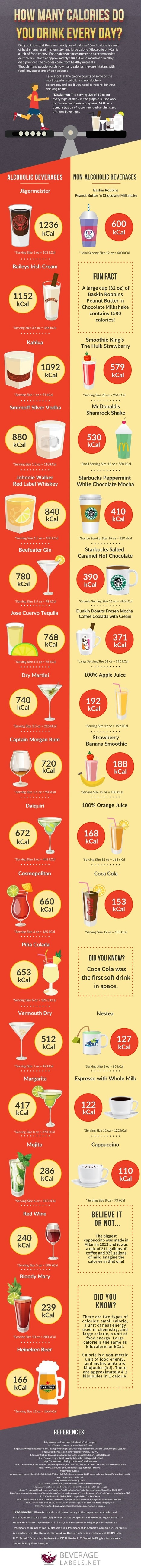 Case Study: How many Calories you drink in a day? | All Infographics | Scoop.it