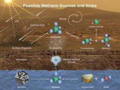 Sur Mars, d'étranges émanations de méthane autour de Curiosity | Actualité des laboratoires du CNRS en Midi-Pyrénées | Scoop.it