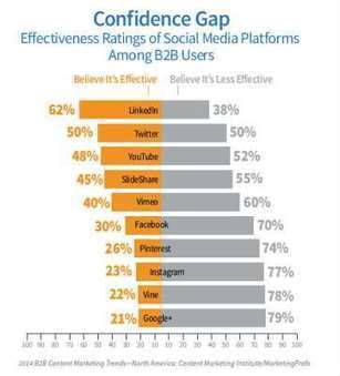 Social Media Content Channels: How and When to Focus Your Efforts | The Content Marketing Hat | Scoop.it