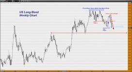 "Trader Dan's Market Views: ""FOMC, we have a PROBLEM!"" 