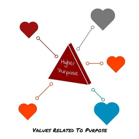 Behave According To Your Values | Culture & Employee Engagement | Scoop.it