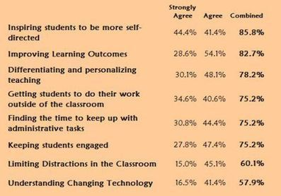 What are Teacher's Biggest Challenges in 2014? | Kenya School Report - 21st Century Learning and Teaching | Scoop.it