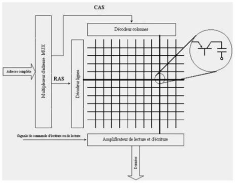Les Mémoires: Structure physique de la mémoire. | Cours Informatique | Scoop.it