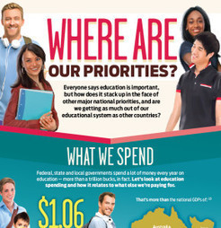 Education Spending: Where Are Our Priorities? | Infographics | Scoop.it