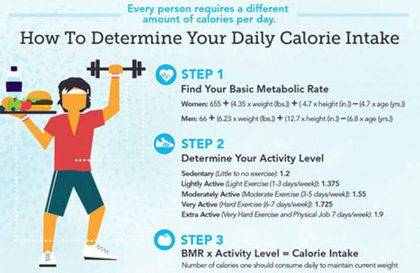 Calories In vs. Calories Out | Balancing act | Scoop.it