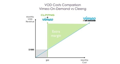Vimeo+Cleeng – more benefits than from Vimeo On-Demand | Marketing tips: Live PPV & VOD | Scoop.it