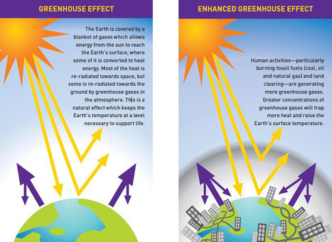 Greenhouse effect | climatechange.gov.au | Geography | Scoop.it