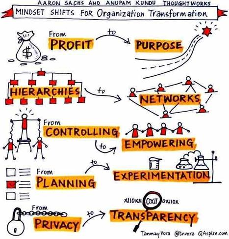 Responsive.org - Manifesto   Leadership, Strategy & Management   Scoop.it