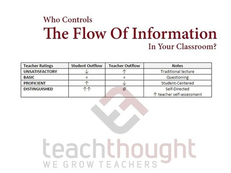 Who Controls The Flow Of Information In Your Classroom? - | TeachThought | Scoop.it