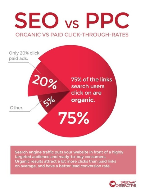 Improve Your SEO for the Long Run With a Great Business Blog - Business 2 Community   Blogging And SEO   Scoop.it