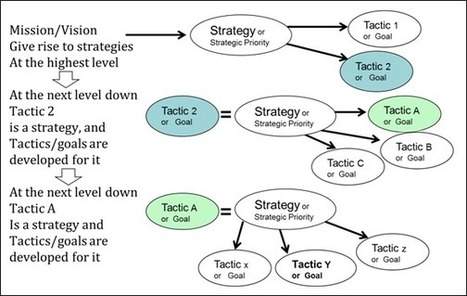 One Man's Strategy is Another Man's Tactic: The Importance of Understanding What Strategy is… and is not « Sculpting in Clay | Website Content & Rank Engineering | Scoop.it