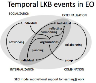 Learning and knowledge-building in extended organizations | GESTÃO DE PESSOAS | Scoop.it