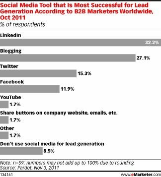 B2B Marketers Optimistic About Social Media for Lead Generation | Marketing, PR & Communications | Scoop.it