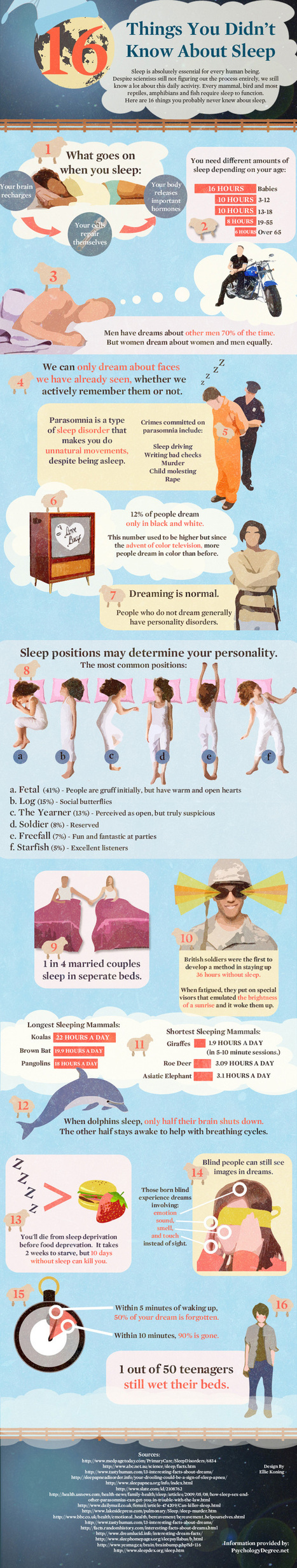 16 things you didn't know about sleep | Speculations and Trends | Scoop.it