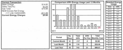 Case Study – Home Solar Panel Installation Leads to 115% Savings! | Solar Energy USA | Net Zero USA | Scoop.it
