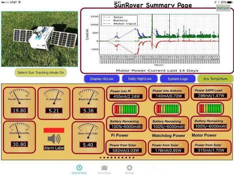 "SwitchDoc Labs on Instagram: ""#SunRover #solar power #robot #arduino #raspberrypi #raspiconnect control panel.""   Raspberry Pi   Scoop.it"